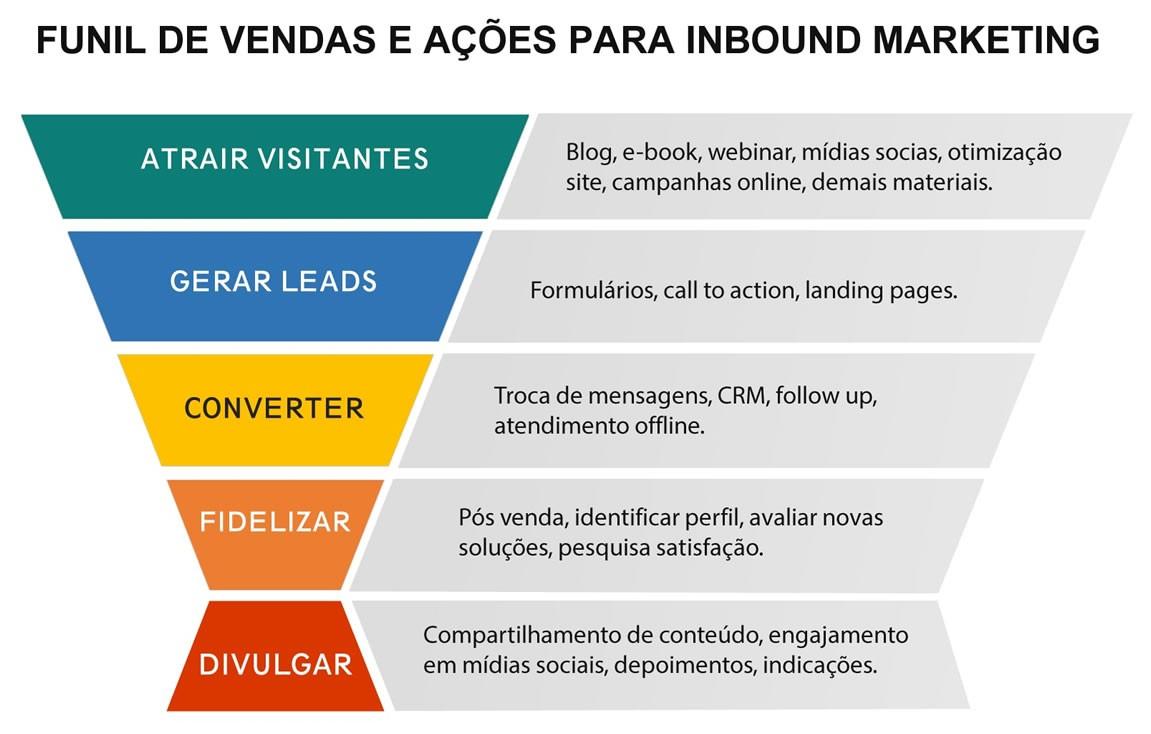 funil-de-vendas-e-acoes-para-inbound-marketing