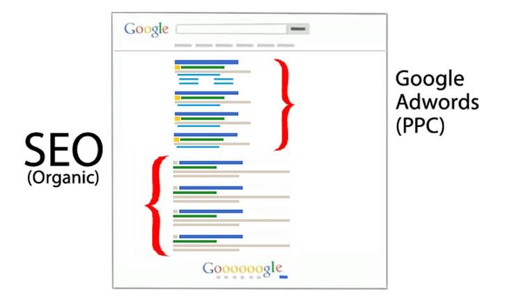 divulgacao-de-empresa-com-google-adwords-ou-otimizacao-seo