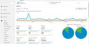 o-que-e-google-analytics-300x149